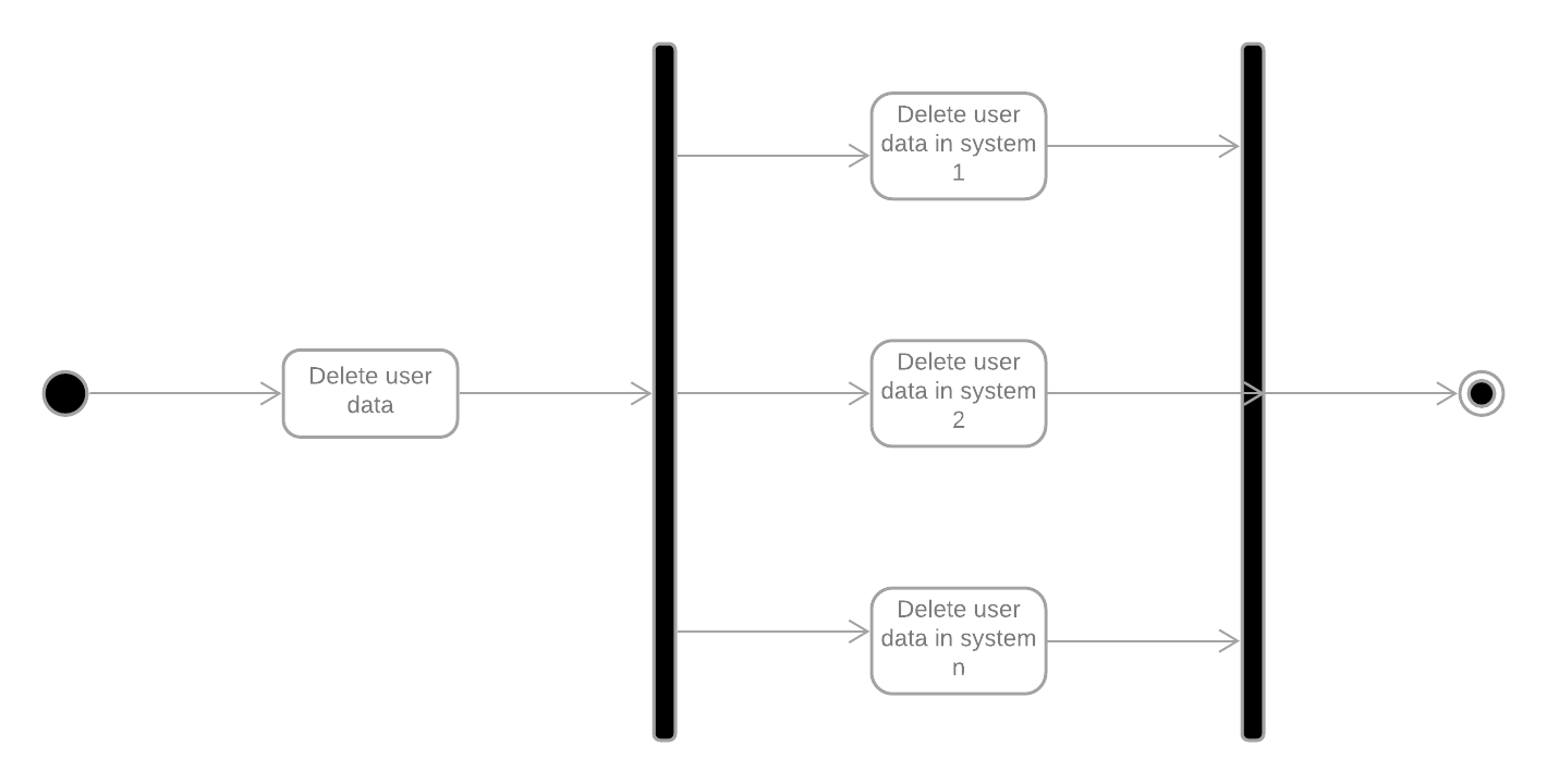 Overall workflow overview