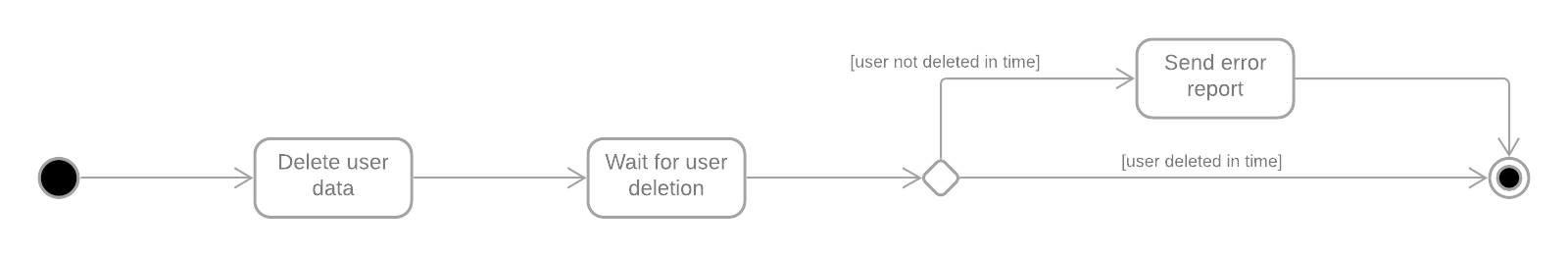 Subsystem workflow