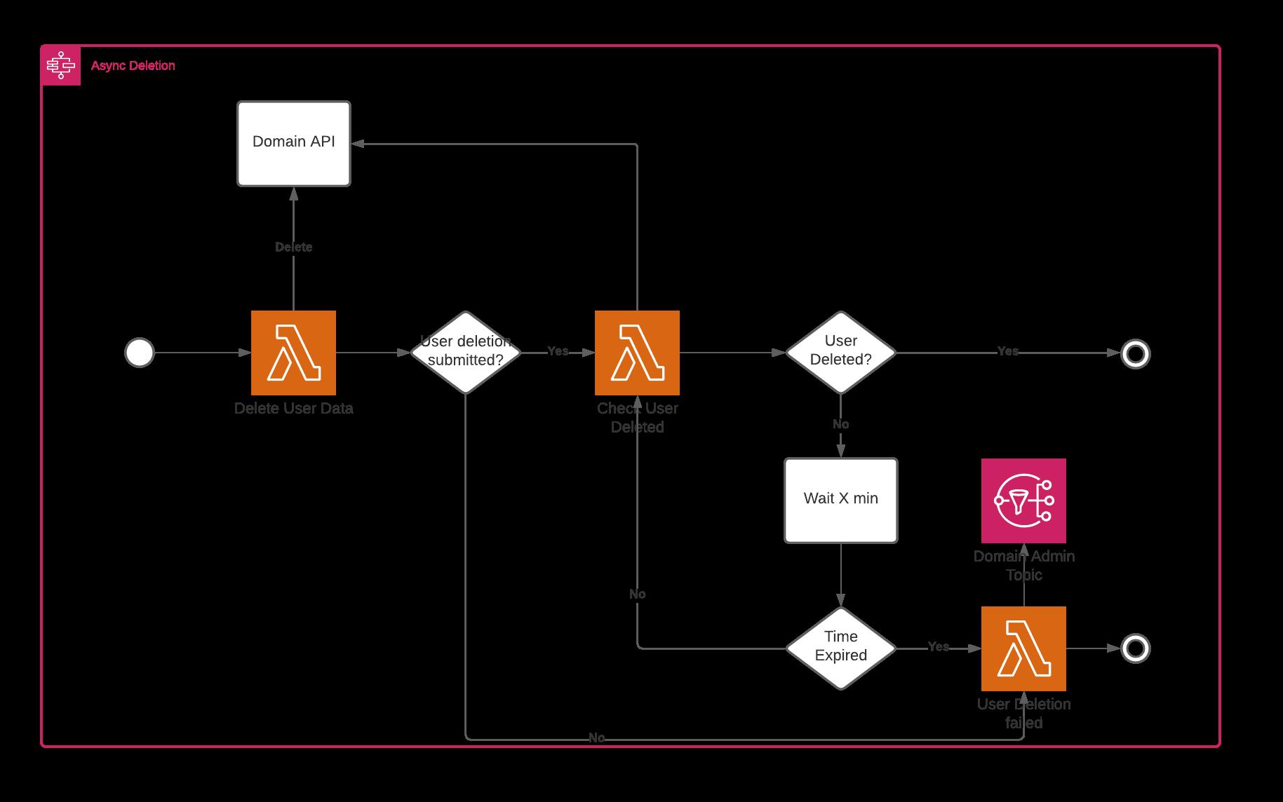 Asynchronous workflow