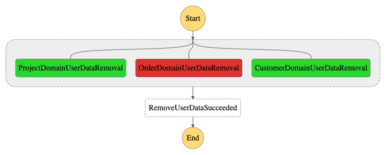 Workflow failure
