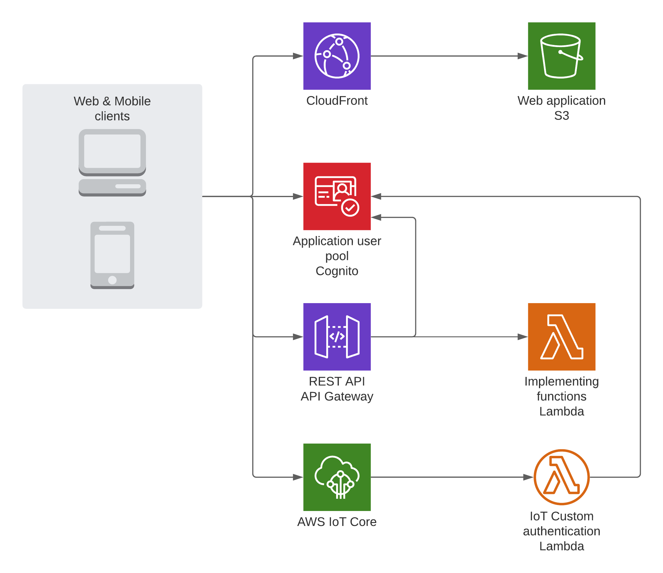 Architecture - with custom authentication