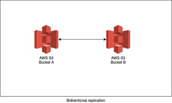 bidirectional-replication