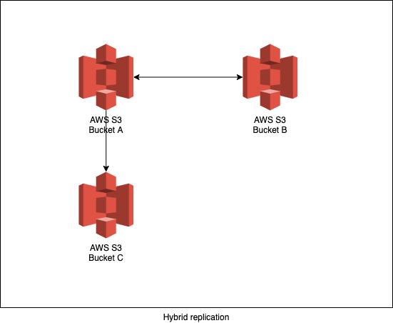 hybrid-replication
