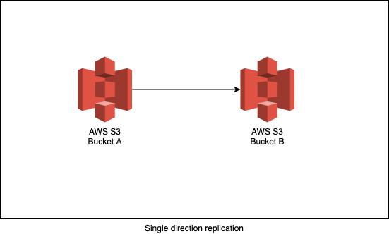 single-direction-replication