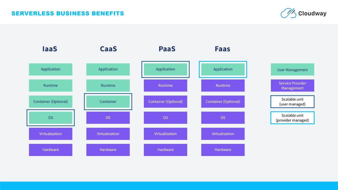 Visual showing difference between IaaS, CaaS, PaaS and FaaS